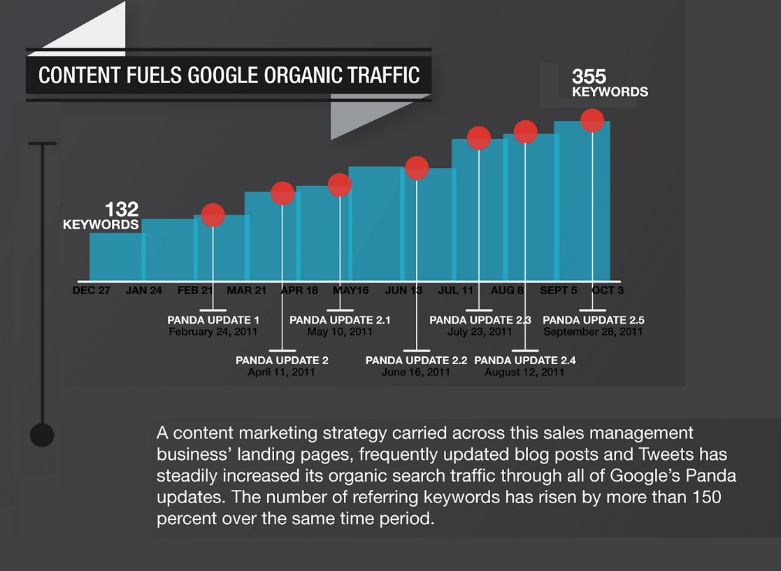 website traffic from google